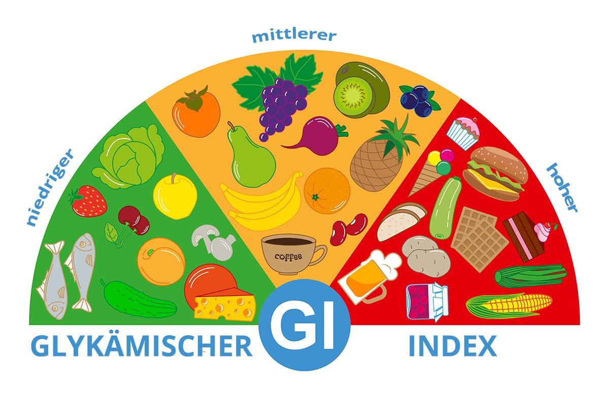 Lebensmittel mit einem glykämischen Index